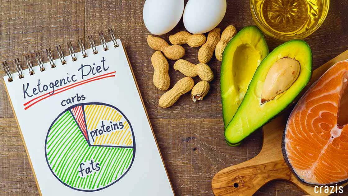 Keto Diet là gì?
