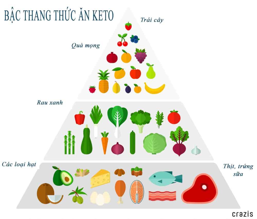 Bậc thang thức ăn hậu Keto