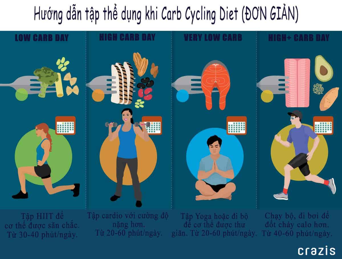 Hướng dẫn tập thể dục khi áp dụng Carb Cycling Diet