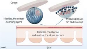 Nguyên tắc hoạt động của nước tẩy trang cho da dầu Bioderma